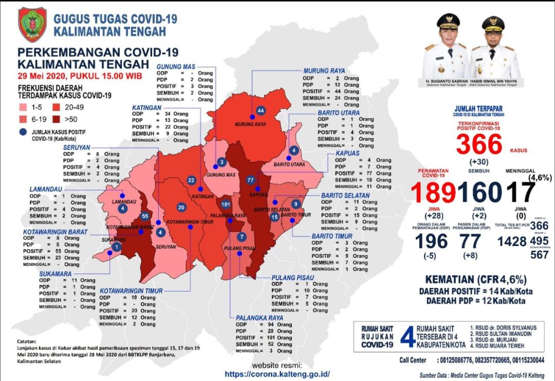 Perkembangan Kasus Covid-19 Di Kalteng : Sembuh 2 Orang Dan Terkonfirmasi Positif 30 Orang.