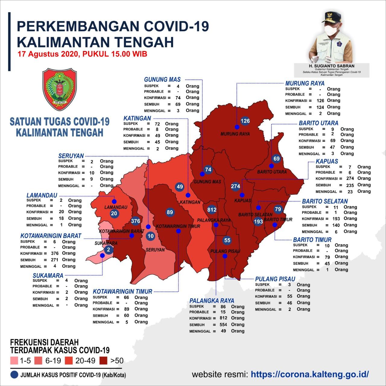 Pesan Gubernur Kalteng Kurangi Resiko Penyebaran Covid-19